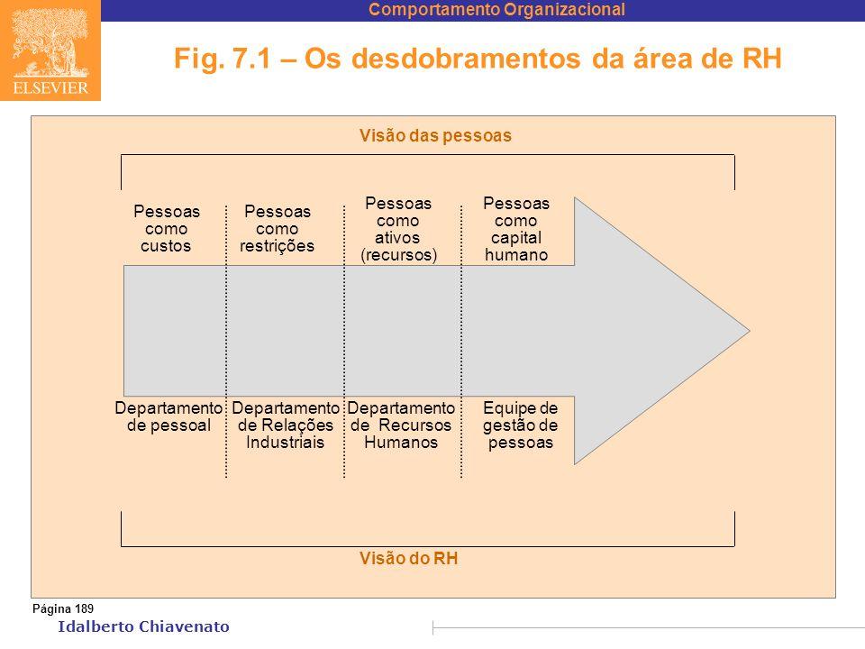 Comportamento Organizacional Idalberto Chiavenato Fig. 7.1 – Os desdobramentos da área de RH Página 189 Pessoas como custos Pessoas como restrições Pe