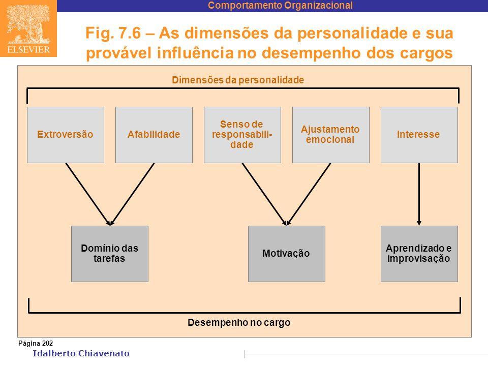 Comportamento Organizacional Idalberto Chiavenato Fig. 7.6 – As dimensões da personalidade e sua provável influência no desempenho dos cargos Página 2