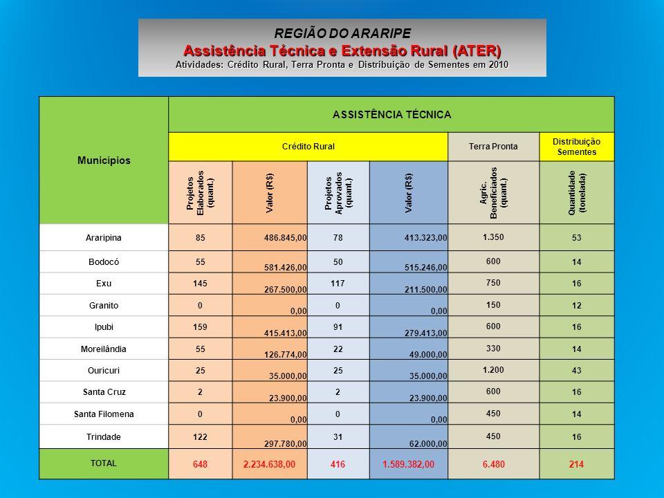 Municípios ASSISTÊNCIA TÉCNICA Crédito RuralTerra Pronta Distribuição Sementes Projetos Elaborados (quant.) Valor (R$) Projetos Aprovados (quant.) Val