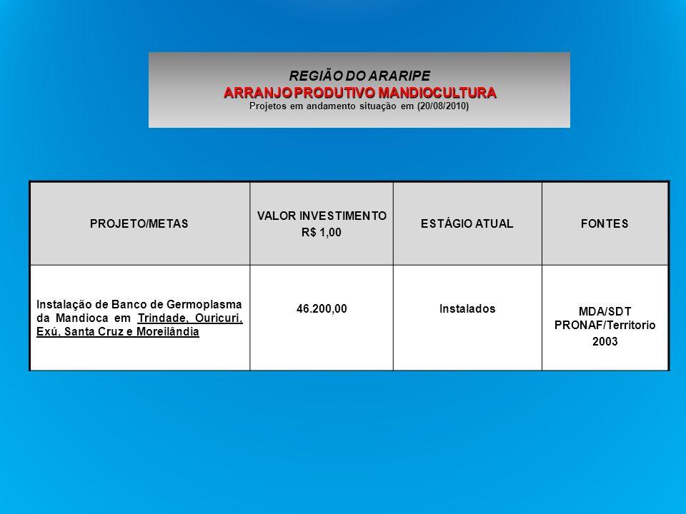 PROJETO/METAS VALOR INVESTIMENTO R$ 1,00 ESTÁGIO ATUALFONTES Instalação de Banco de Germoplasma da Mandioca em Trindade, Ouricuri, Exú, Santa Cruz e M
