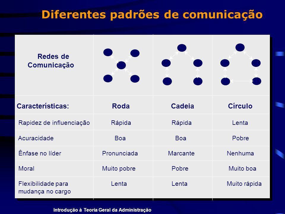 Introdução à Teoria Geral da Administração Características: Roda Cadeia Círculo Rapidez de influenciação Rápida Rápida Lenta Acuracidade Boa Boa Pobre