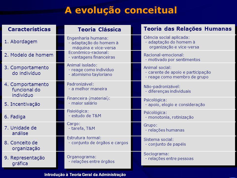 Introdução à Teoria Geral da Administração Características 1. Abordagem 2. Modelo de homem 3. Comportamento do indivíduo 4. Comportamento funcional do