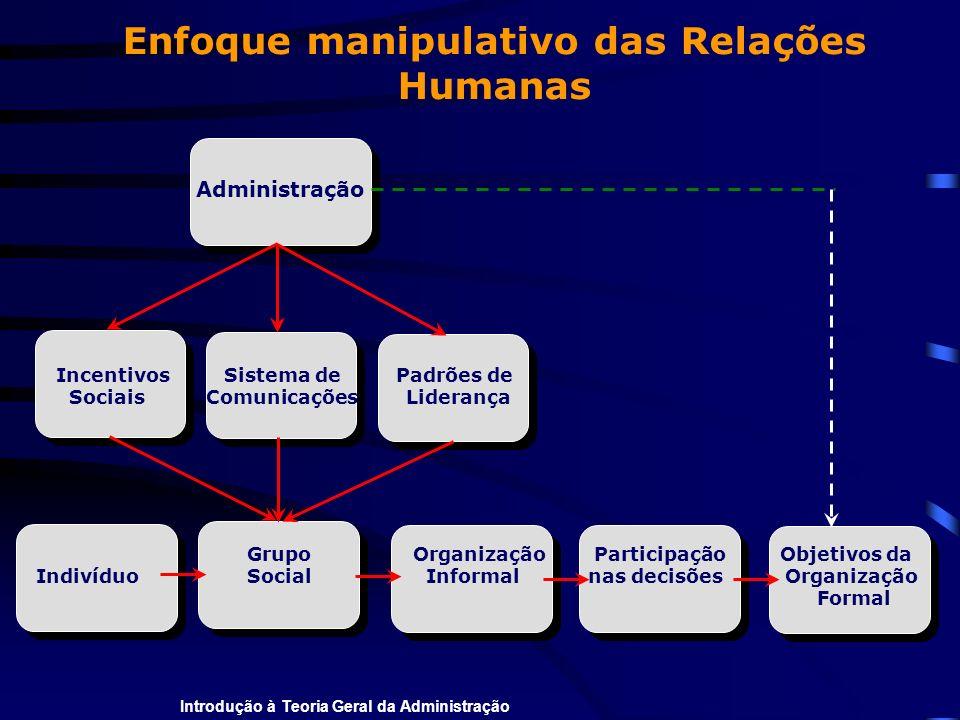 Introdução à Teoria Geral da Administração Grupo Organização Participação Objetivos da Indivíduo Social Informal nas decisões Organização Formal Enfoq