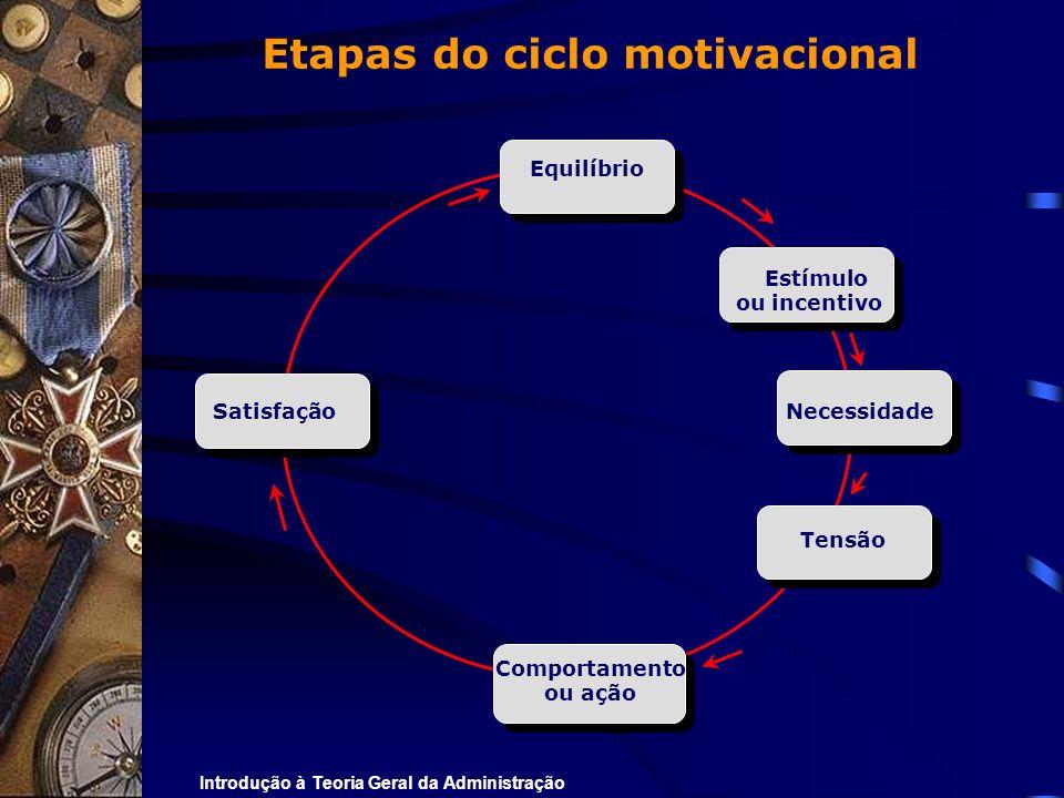 Introdução à Teoria Geral da Administração Etapas do ciclo motivacional Satisfação Necessidade Equilíbrio Estímulo ou incentivo Comportamento ou ação