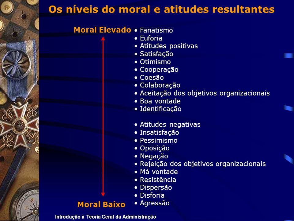 Introdução à Teoria Geral da Administração Os níveis do moral e atitudes resultantes Fanatismo Euforia Atitudes positivas Satisfação Otimismo Cooperaç