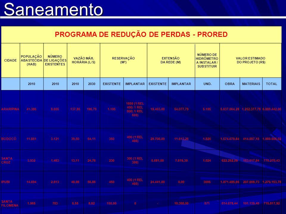 Saneamento PROGRAMA DE REDUÇÃO DE PERDAS - PRORED CIDADE POPULAÇÃO ABASTECIDA (HAB) NÚMERO DE LIGAÇÕES EXISTENTES VAZÃO MÁX. HORÁRIA (L/S) RESERVAÇÃO