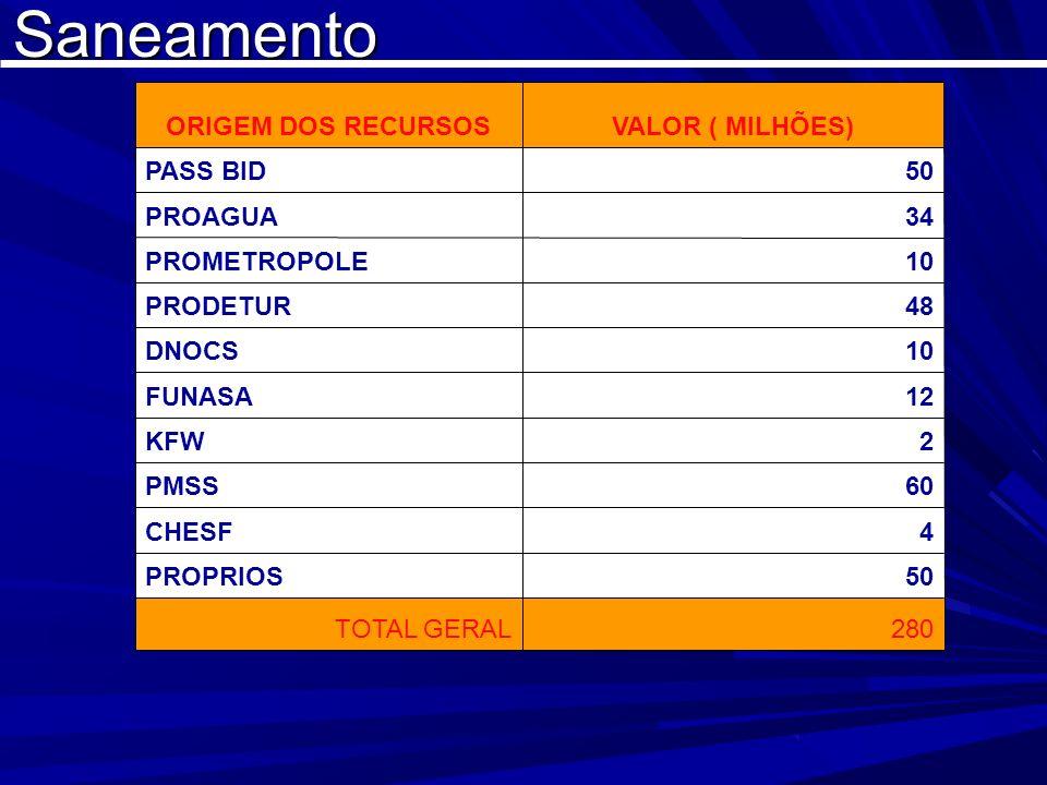 Saneamento TOTAL DOS RECURSOS COM INVESTIMENTOS OBRAS CONTRADAS EM ANDAMENTO R$1.900.000.000,00