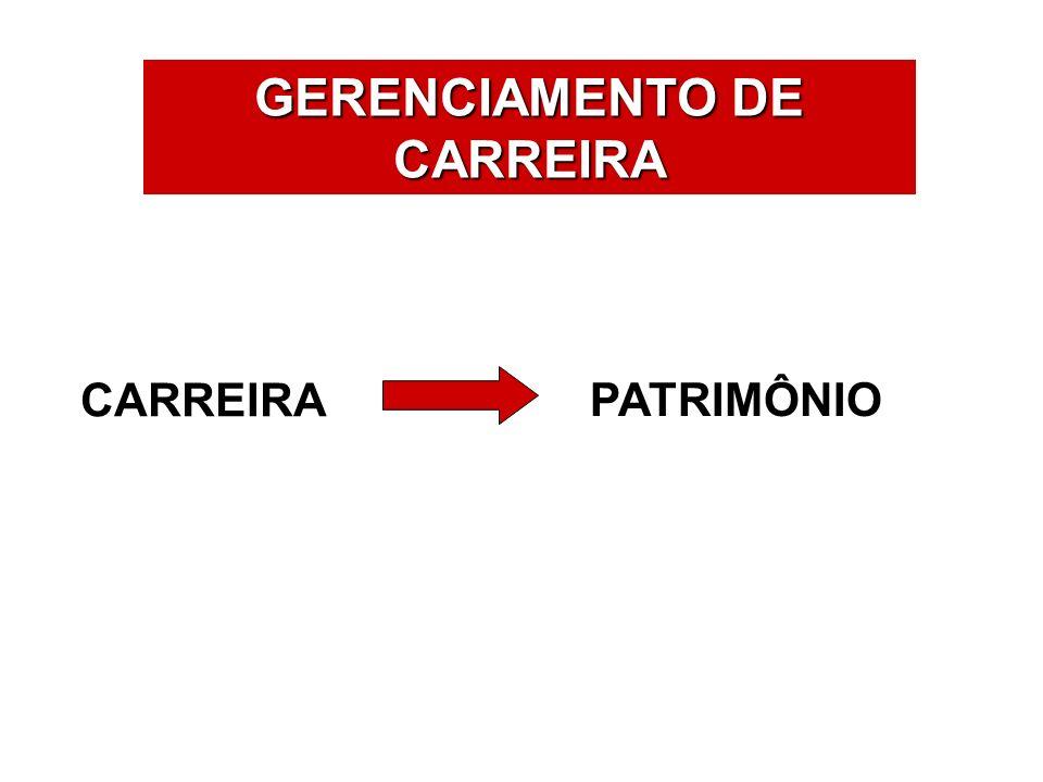ÁREAS DE ATUAÇÃO GERENCIAMENTO DE CARREIRA CARREIRA PATRIMÔNIO