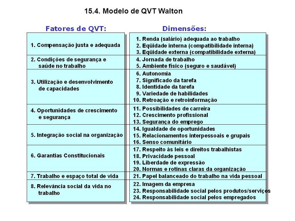 15.4. Modelo de QVT Walton