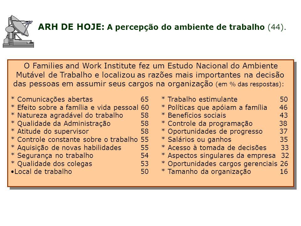 ARH DE HOJE: A percepção do ambiente de trabalho (44).
