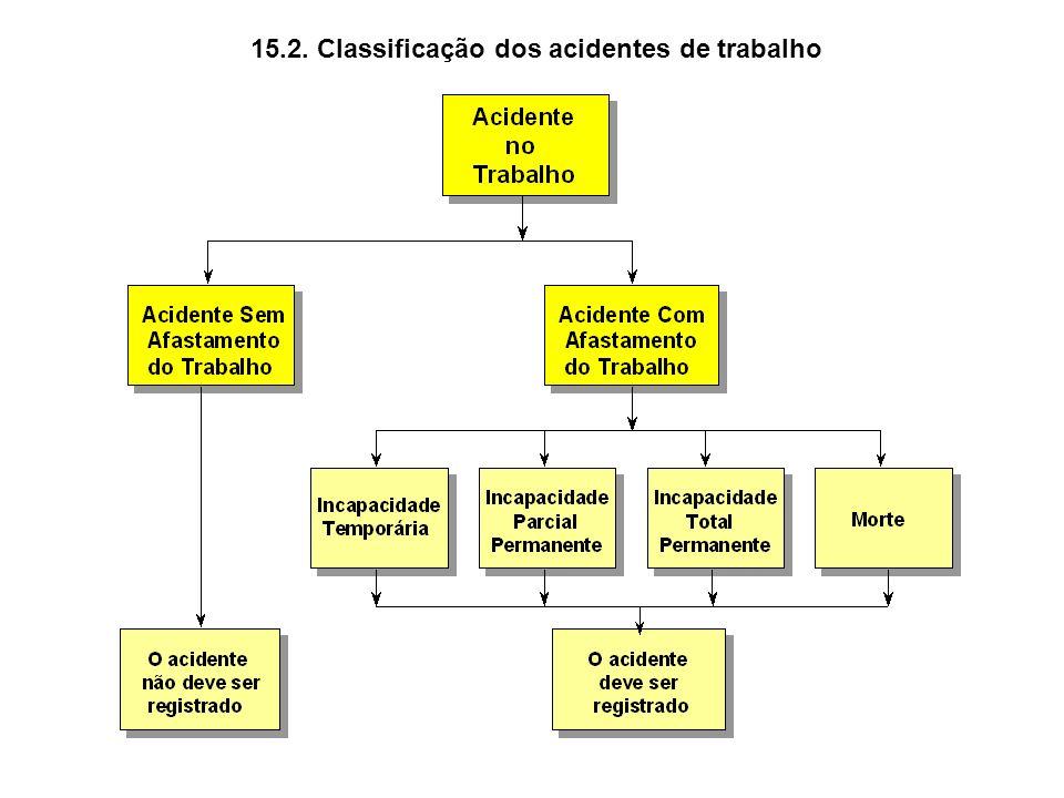 15.2. Classificação dos acidentes de trabalho