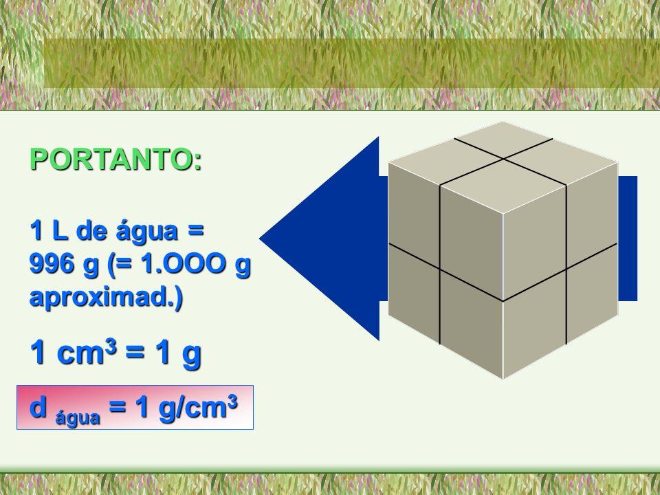 PORTANTO: 1 L de água = 996 g (= 1.OOO g aproximad.) 1 cm 3 cm 3 = 1 g d água água = 1 g/cm 3