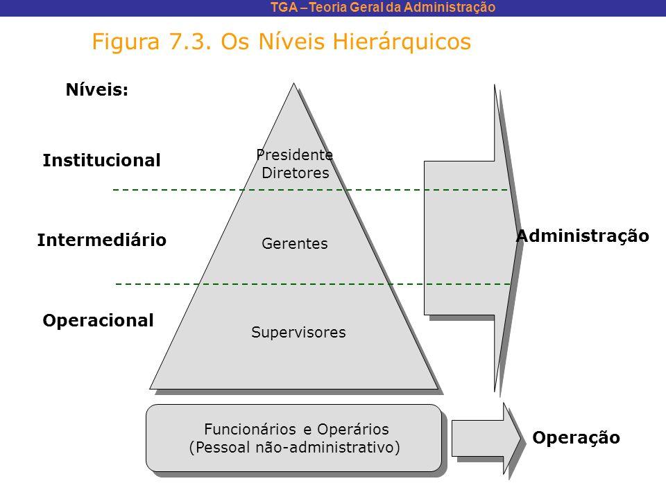 TGA –Teoria Geral da Administração Figura 7.3. Os Níveis Hierárquicos Níveis: Institucional Intermediário Operacional Presidente Diretores Gerentes Su