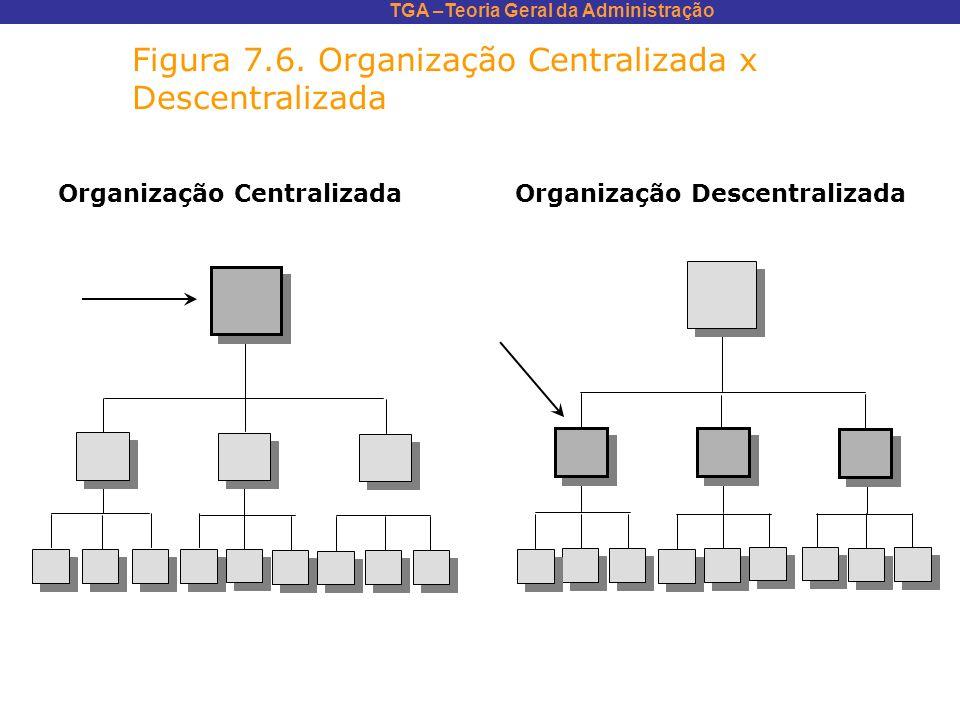 TGA –Teoria Geral da Administração Figura 7.6. Organização Centralizada x Descentralizada Organização Centralizada Organização Descentralizada