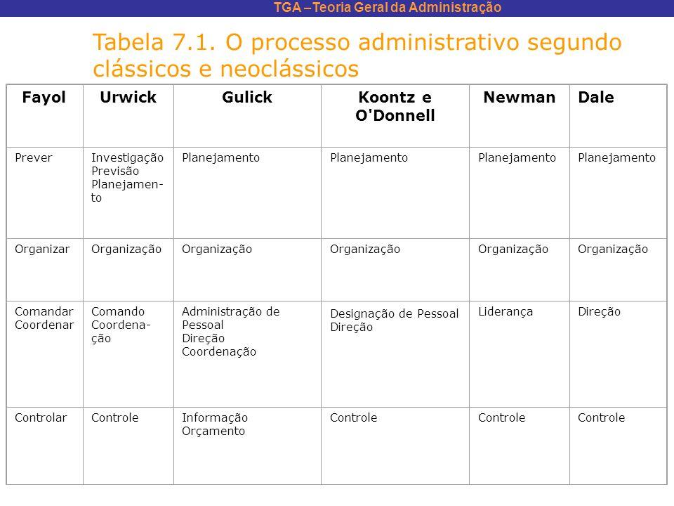 TGA –Teoria Geral da Administração FayolUrwickGulickKoontz e O'Donnell NewmanDale PreverInvestigação Previsão Planejamen- to Planejamento OrganizarOrg