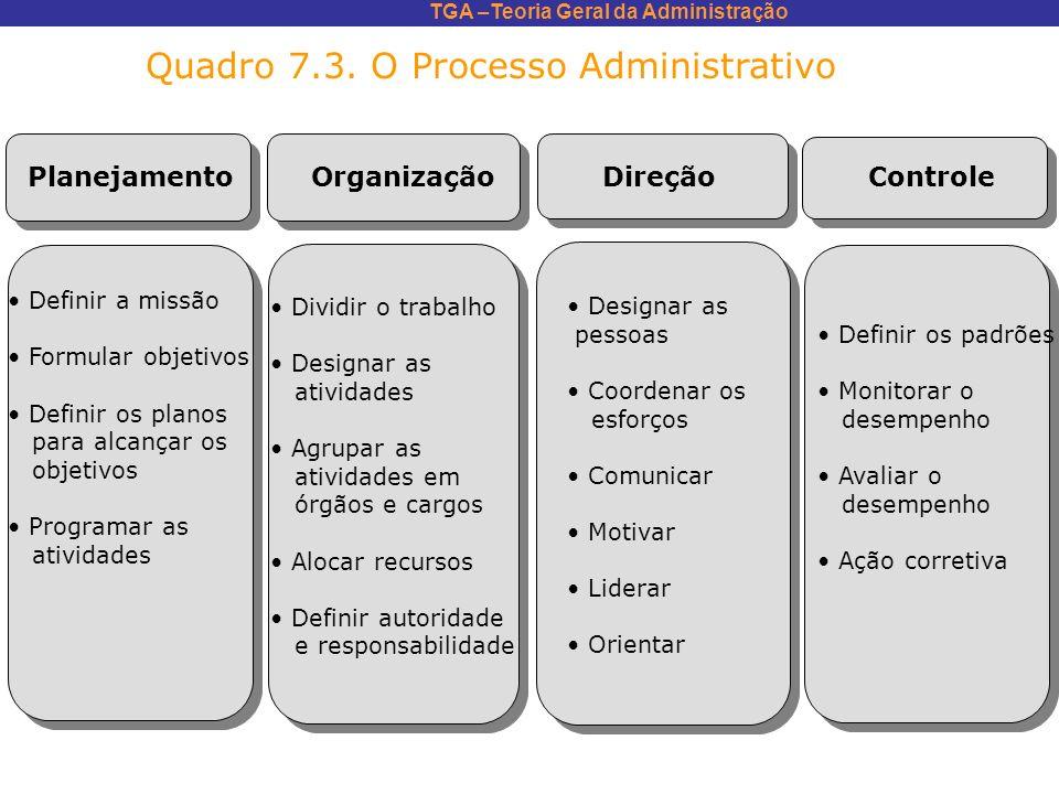 TGA –Teoria Geral da Administração Quadro 7.3. O Processo Administrativo Planejamento Organização Direção Controle Definir a missão Formular objetivos
