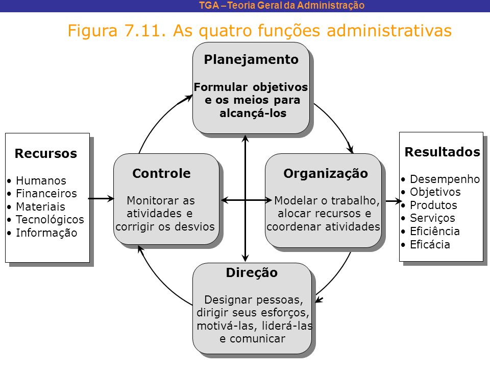 TGA –Teoria Geral da Administração Resultados Desempenho Objetivos Produtos Serviços Eficiência Eficácia Direção Designar pessoas, dirigir seus esforç