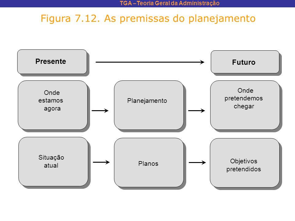 TGA –Teoria Geral da Administração Figura 7.12. As premissas do planejamento Presente Futuro Onde estamos agora Situação atual Planejamento Planos Ond