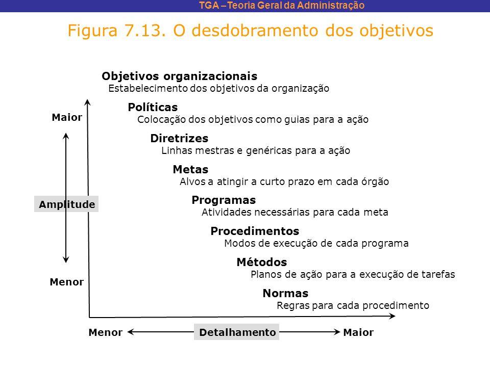 TGA –Teoria Geral da Administração Figura 7.13. O desdobramento dos objetivos Objetivos organizacionais Estabelecimento dos objetivos da organização P