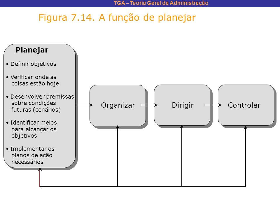 TGA –Teoria Geral da Administração Figura 7.14. A função de planejar Planejar Definir objetivos Verificar onde as coisas estão hoje Desenvolver premis