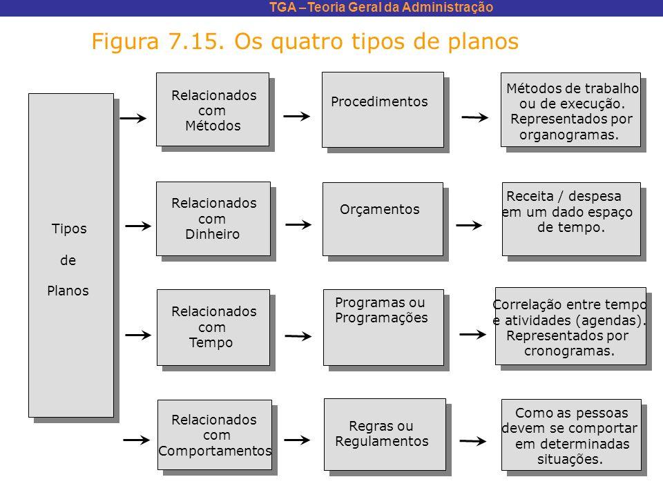 TGA –Teoria Geral da Administração Métodos de trabalho ou de execução. Representados por organogramas. Receita / despesa em um dado espaço de tempo. C
