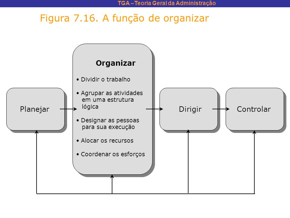 TGA –Teoria Geral da Administração Figura 7.16. A função de organizar Organizar Dividir o trabalho Agrupar as atividades em uma estrutura lógica Desig