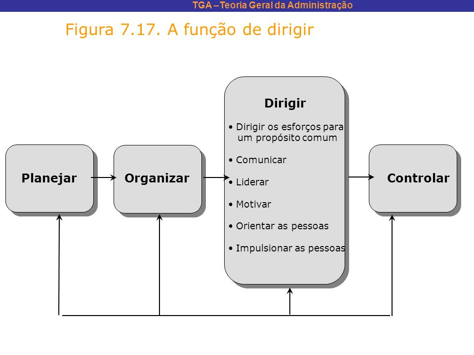 TGA –Teoria Geral da Administração Figura 7.17. A função de dirigir Dirigir Dirigir os esforços para um propósito comum Comunicar Liderar Motivar Orie