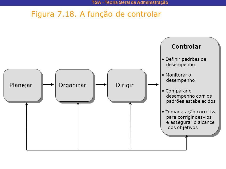 TGA –Teoria Geral da Administração Figura 7.18. A função de controlar Controlar Definir padrões de desempenho Monitorar o desempenho Comparar o desemp
