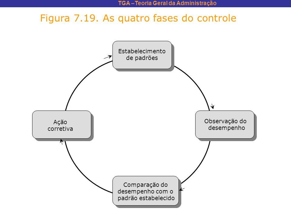 TGA –Teoria Geral da Administração Estabelecimento de padrões Ação corretiva Observação do desempenho Comparação do desempenho com o padrão estabeleci