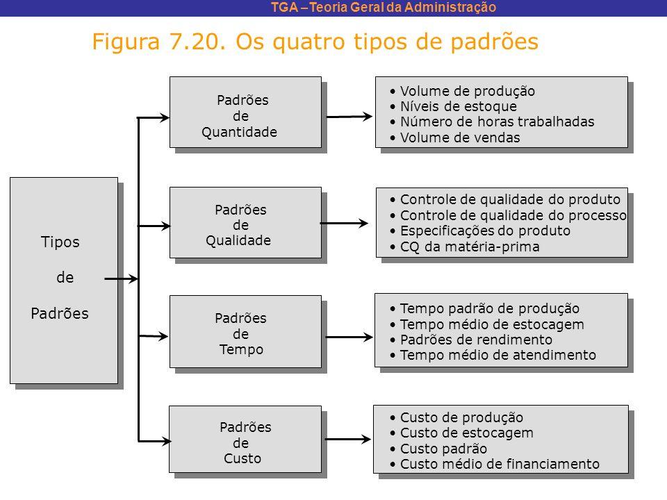 TGA –Teoria Geral da Administração Figura 7.20. Os quatro tipos de padrões Tipos de Padrões de Quantidade Padrões de Qualidade Padrões de Tempo Padrõe