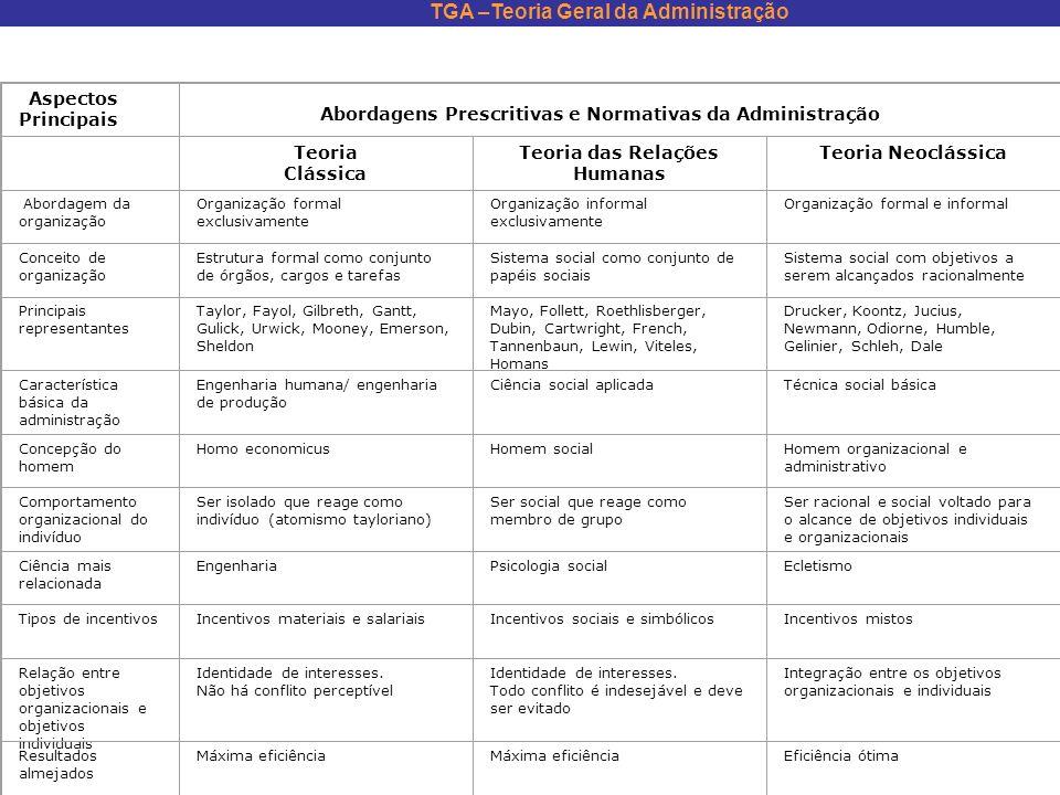 TGA –Teoria Geral da Administração Aspectos Principais Abordagens Prescritivas e Normativas da Administração Teoria Clássica Teoria das Relações Human
