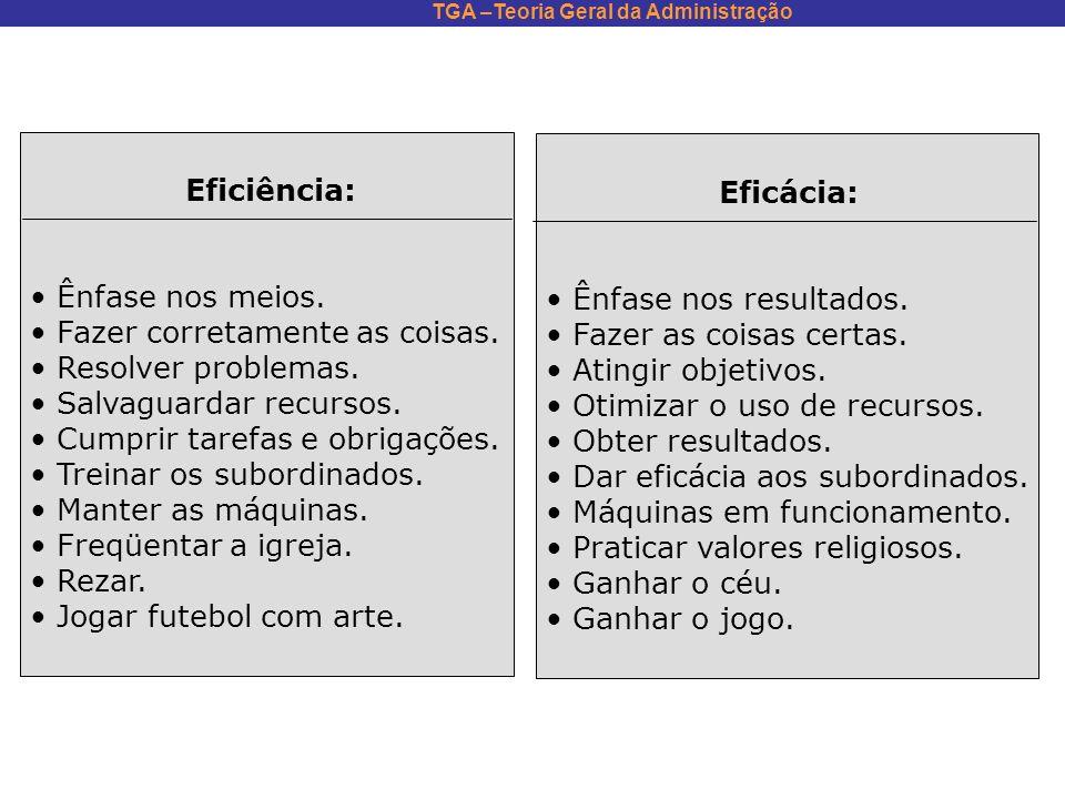 TGA –Teoria Geral da Administração Eficiência: Ênfase nos meios. Fazer corretamente as coisas. Resolver problemas. Salvaguardar recursos. Cumprir tare