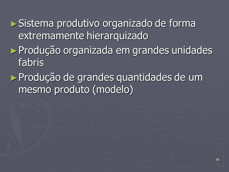 11 Sistema produtivo organizado de forma extremamente hierarquizado Sistema produtivo organizado de forma extremamente hierarquizado Produção organizada em grandes unidades fabris Produção organizada em grandes unidades fabris Produção de grandes quantidades de um mesmo produto (modelo) Produção de grandes quantidades de um mesmo produto (modelo)