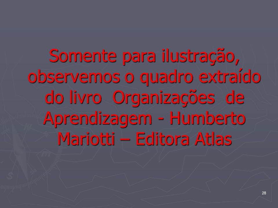 28 Somente para ilustração, observemos o quadro extraído do livro Organizações de Aprendizagem - Humberto Mariotti – Editora Atlas