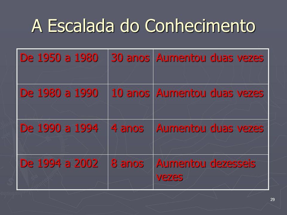 29 A Escalada do Conhecimento De 1950 a 1980 30 anos Aumentou duas vezes De 1980 a 1990 10 anos Aumentou duas vezes De 1990 a 1994 4 anos Aumentou duas vezes De 1994 a 2002 8 anos Aumentou dezesseis vezes