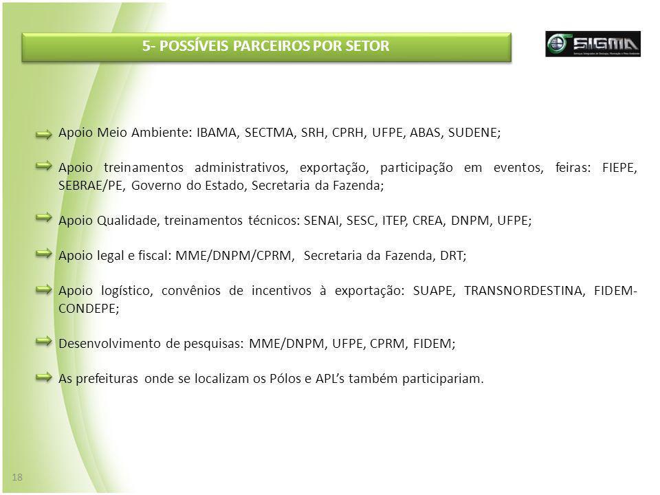 5- POSSÍVEIS PARCEIROS POR SETOR Apoio Meio Ambiente: IBAMA, SECTMA, SRH, CPRH, UFPE, ABAS, SUDENE; Apoio treinamentos administrativos, exportação, pa