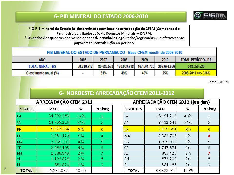 6- PIB MINERAL DO ESTADO 2006-2010 * O PIB mineral do Estado foi determinado com base na arrecadação da CFEM (Compensação Financeira pela Exploração d