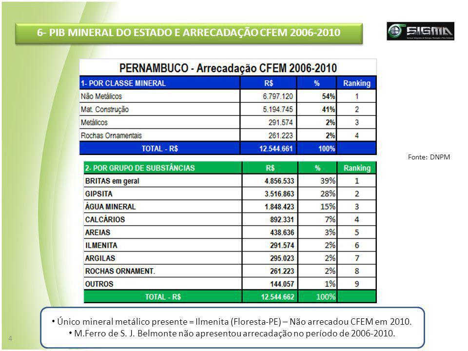 6- PIB MINERAL DO ESTADO E ARRECADAÇÃO CFEM 2006-2010 4 Único mineral metálico presente = Ilmenita (Floresta-PE) – Não arrecadou CFEM em 2010. M.Ferro