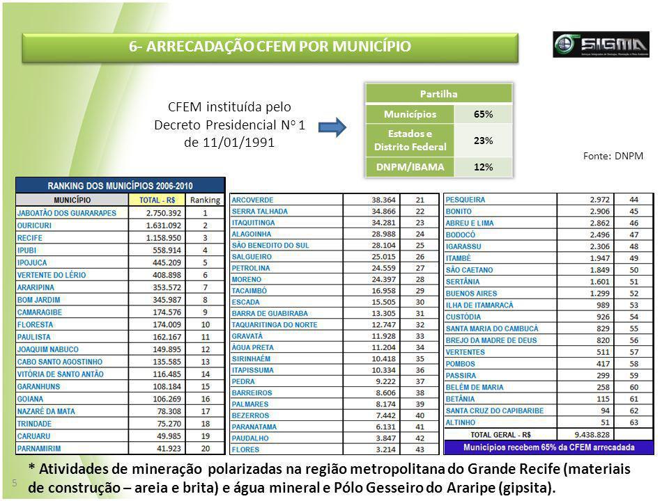6- ARRECADAÇÃO CFEM POR MUNICÍPIO * Atividades de mineração polarizadas na região metropolitana do Grande Recife (materiais de construção – areia e br