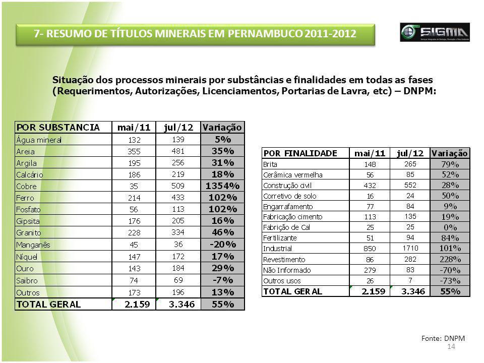 14 7- RESUMO DE TÍTULOS MINERAIS EM PERNAMBUCO 2011-2012 Situação dos processos minerais por substâncias e finalidades em todas as fases (Requerimento