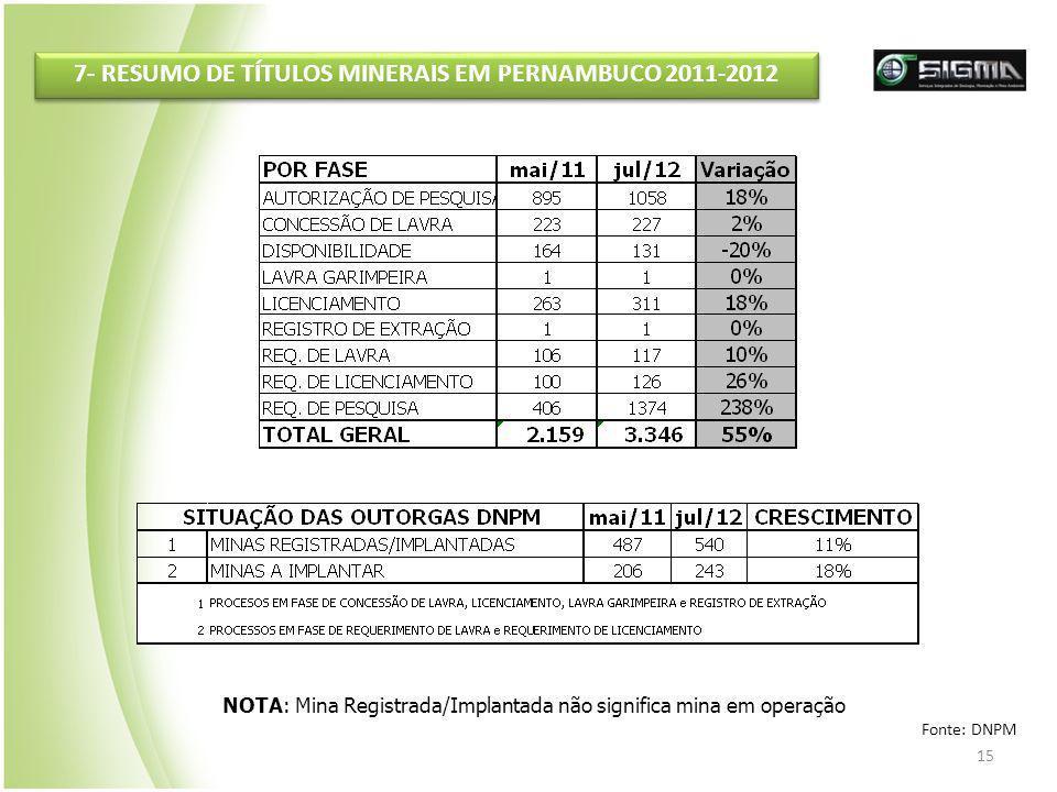 15 7- RESUMO DE TÍTULOS MINERAIS EM PERNAMBUCO 2011-2012 NOTA: Mina Registrada/Implantada não significa mina em operação Fonte: DNPM