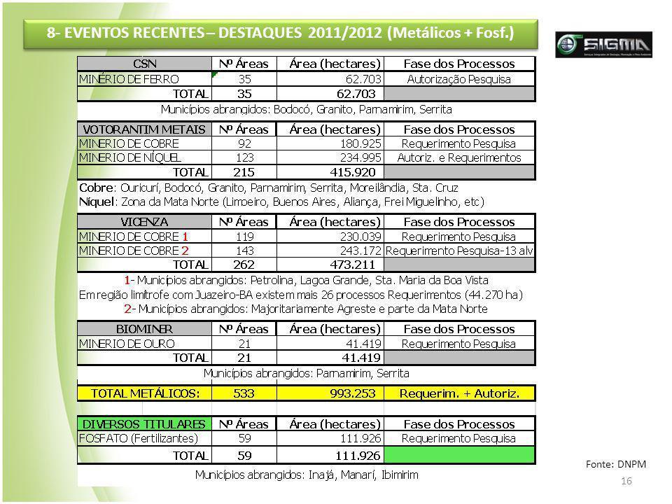 16 8- EVENTOS RECENTES – DESTAQUES 2011/2012 (Metálicos + Fosf.) Fonte: DNPM