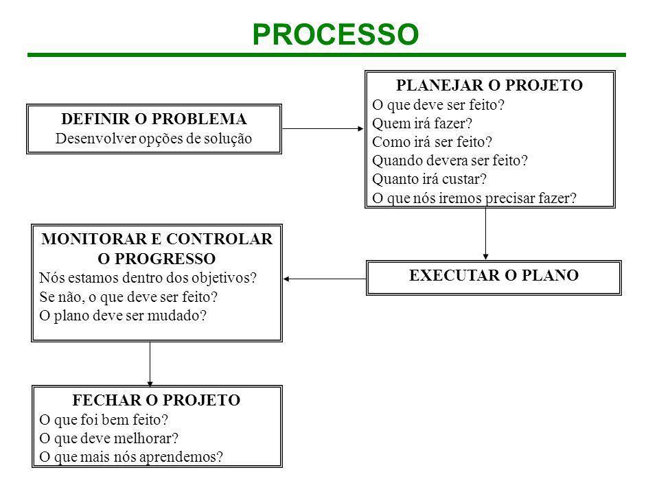 DEFINIR O PROBLEMA Desenvolver opções de solução PLANEJAR O PROJETO O que deve ser feito? Quem irá fazer? Como irá ser feito? Quando devera ser feito?
