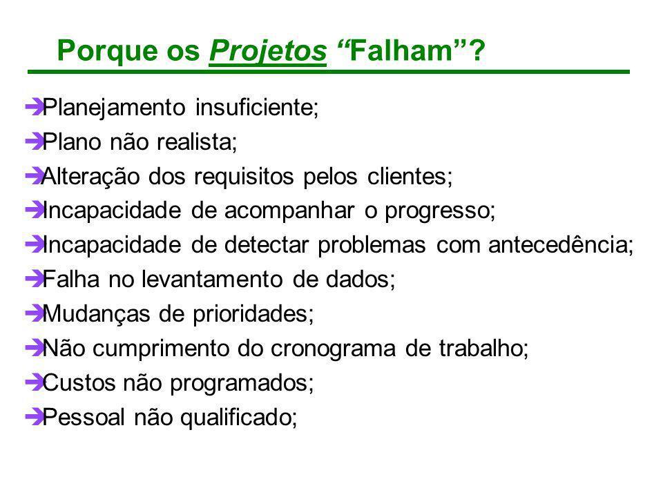 Porque os Projetos Falham? Planejamento insuficiente; Plano não realista; Alteração dos requisitos pelos clientes; Incapacidade de acompanhar o progre
