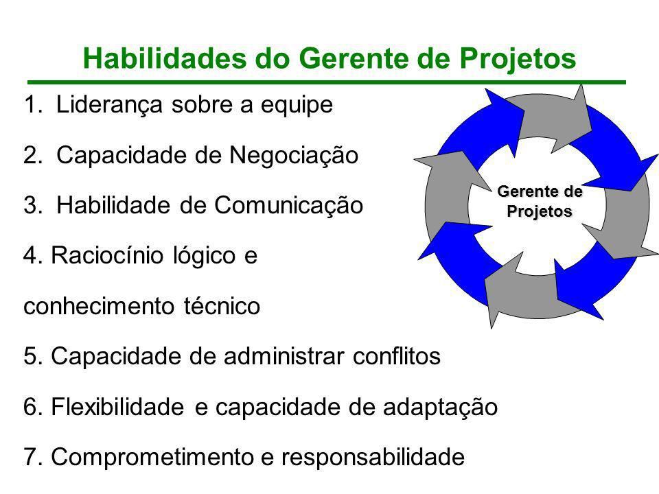 Gerente de Projetos 1.Liderança sobre a equipe 2.Capacidade de Negociação 3.Habilidade de Comunicação 4. Raciocínio lógico e conhecimento técnico 5. C