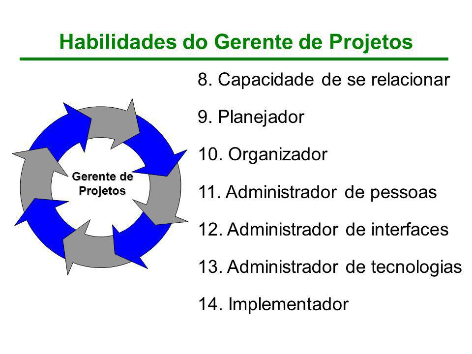8. Capacidade de se relacionar 9. Planejador 10. Organizador 11. Administrador de pessoas 12. Administrador de interfaces 13. Administrador de tecnolo