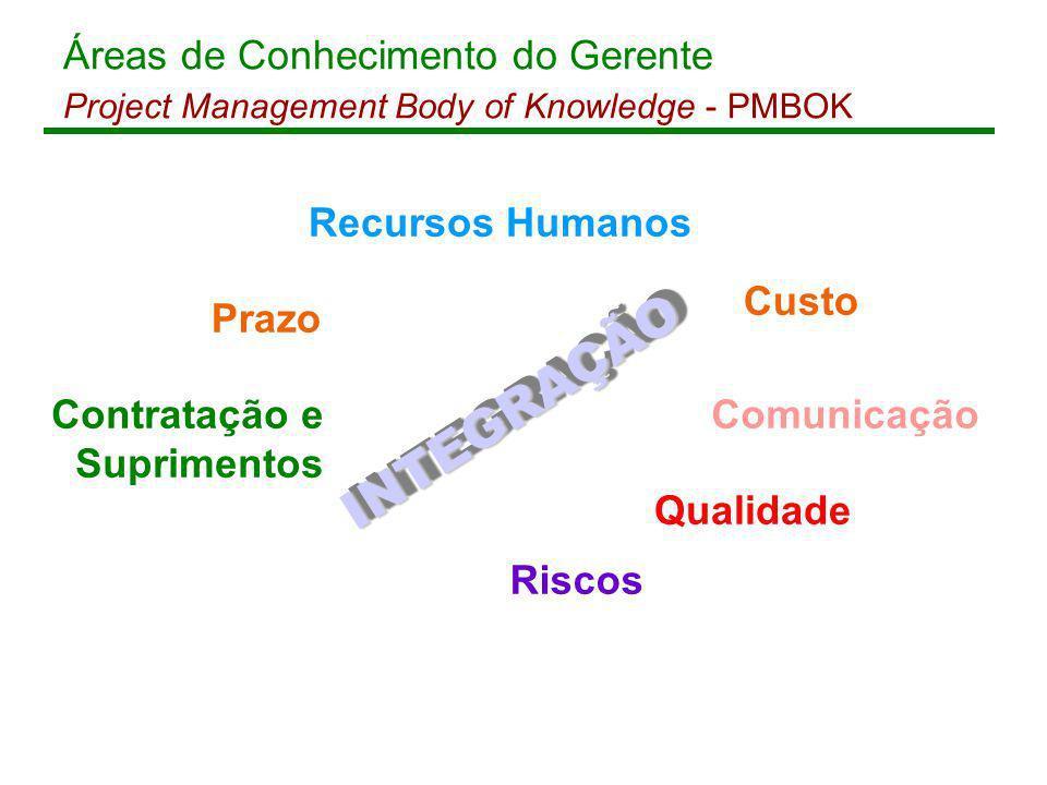 Prazo Custo Qualidade Riscos ComunicaçãoContratação e Suprimentos Recursos Humanos INTEGRAÇÃO I N T E G R A Ç Ã O Áreas de Conhecimento do Gerente Pro