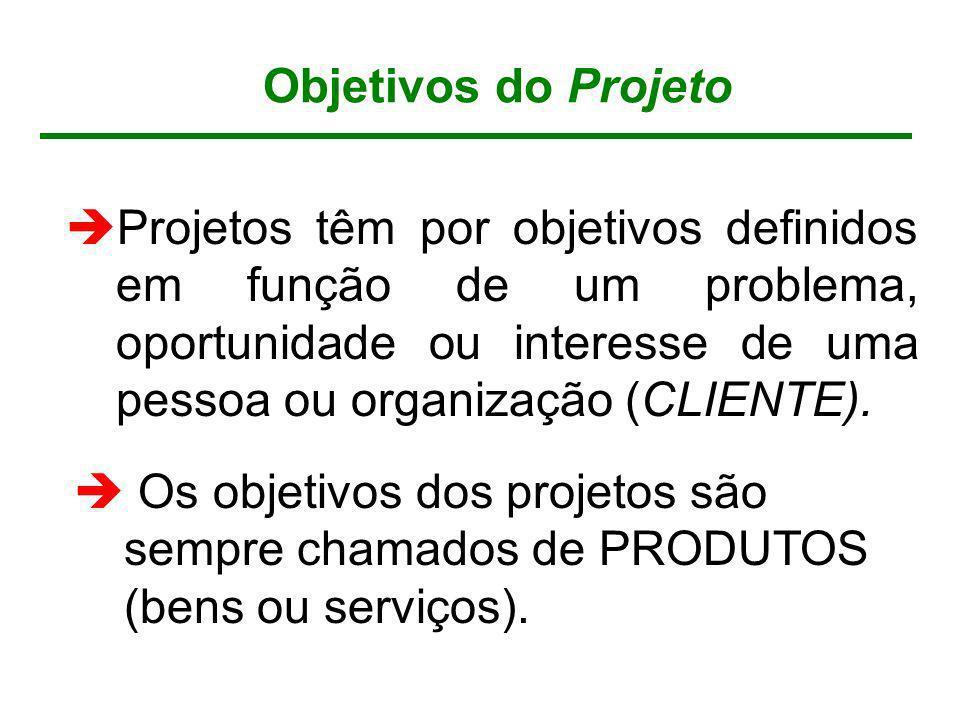 Objetivos do Projeto Projetos têm por objetivos definidos em função de um problema, oportunidade ou interesse de uma pessoa ou organização (CLIENTE).