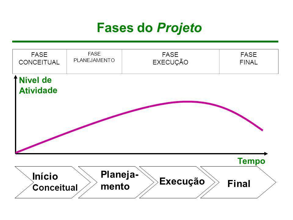 Fases do Projeto (Sobreposição) Processos Conceituais Processos de Planejamento Processos de Controle Processos de Execução Processos de Finalização Nível de Atividade Planeja- mento Execução e Controle Final Fase 1 Fase 2 Fase 3 Fase 4 Tempo Início Conceitual