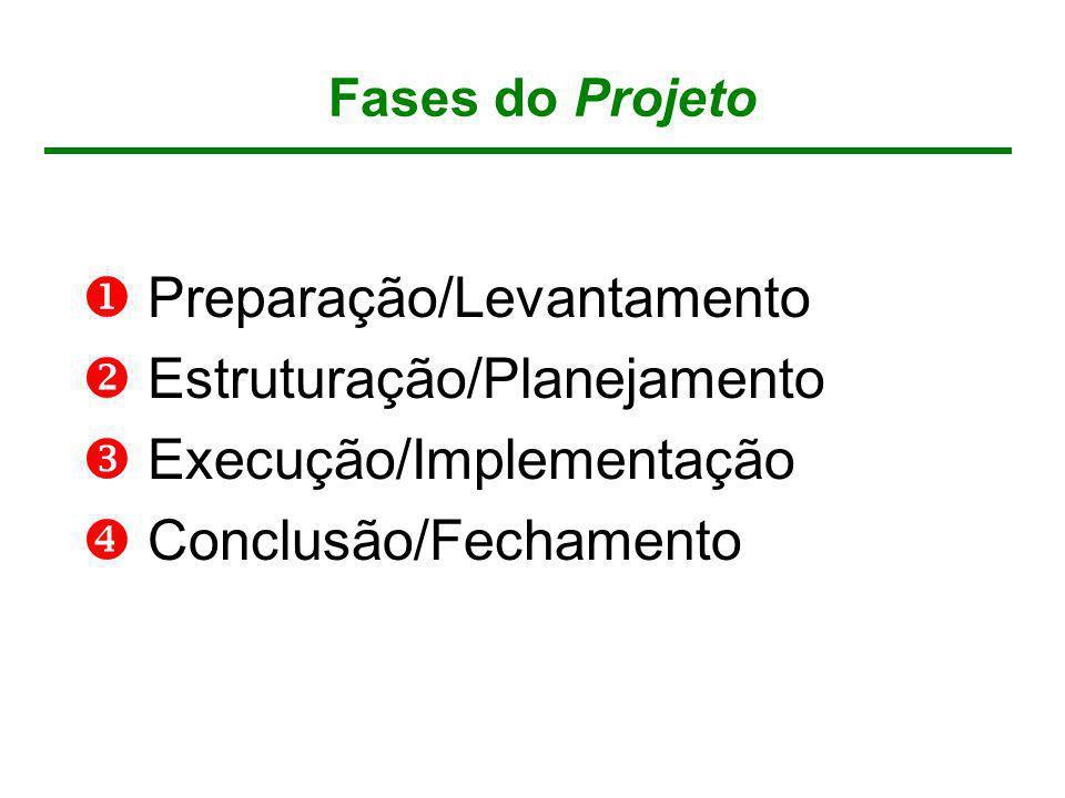 Preparação/Levantamento Estruturação/Planejamento Execução/Implementação Conclusão/Fechamento Fases do Projeto